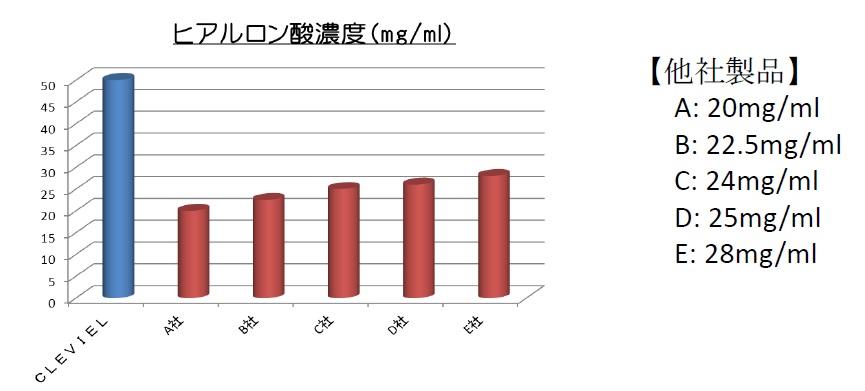クレヴィエル・コントアと他のヒアルロン酸濃度の比較