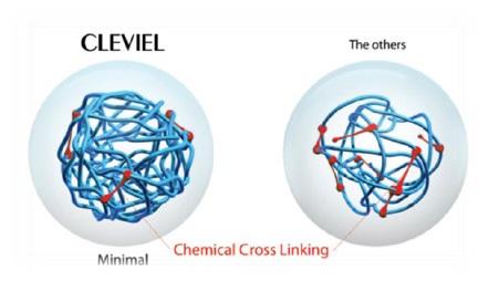 高濃度・高密度のヒアルロン酸と最小限の架橋