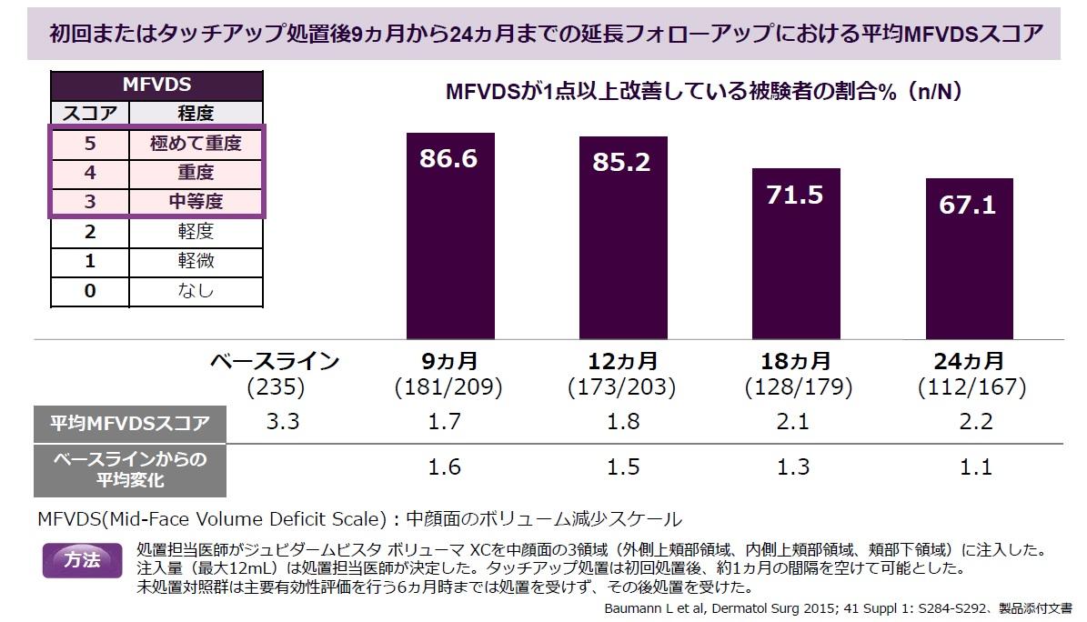 処置後9ヶ月から24ヶ月までの延長フォロウアップにおける平均MFVDSスコア