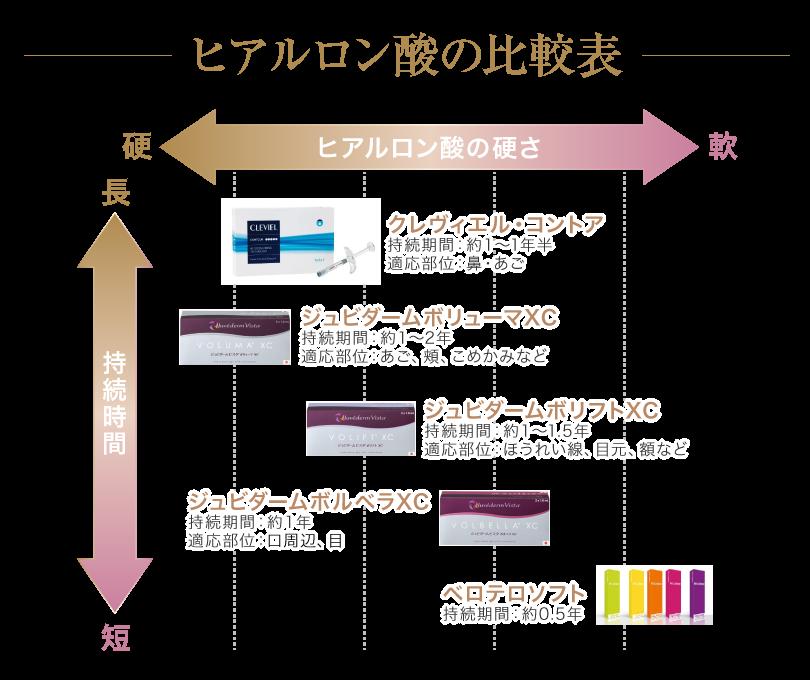 ヒアルロン酸の比較表
