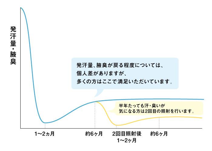 ミラドライ経緯【エースクリニック】名古屋・大阪梅田